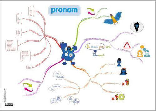 Carte mentale, mindmap pronom