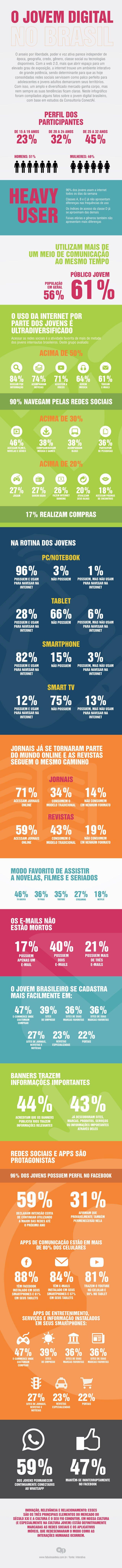 Comportamento digital dos jovens no Brasil