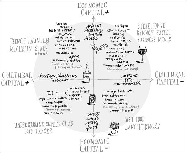 Interesting use of the four quadrants with the dimensions of cultural capital and economic capital