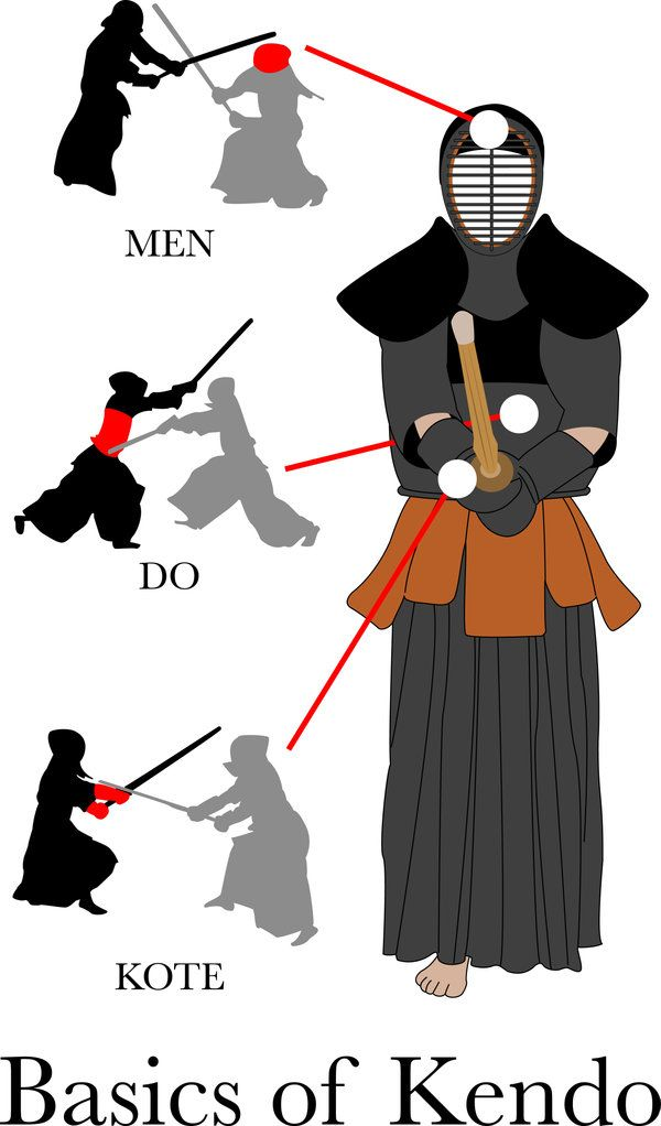 kendo poster | The Basics of Kendo by waterostrich on deviantART