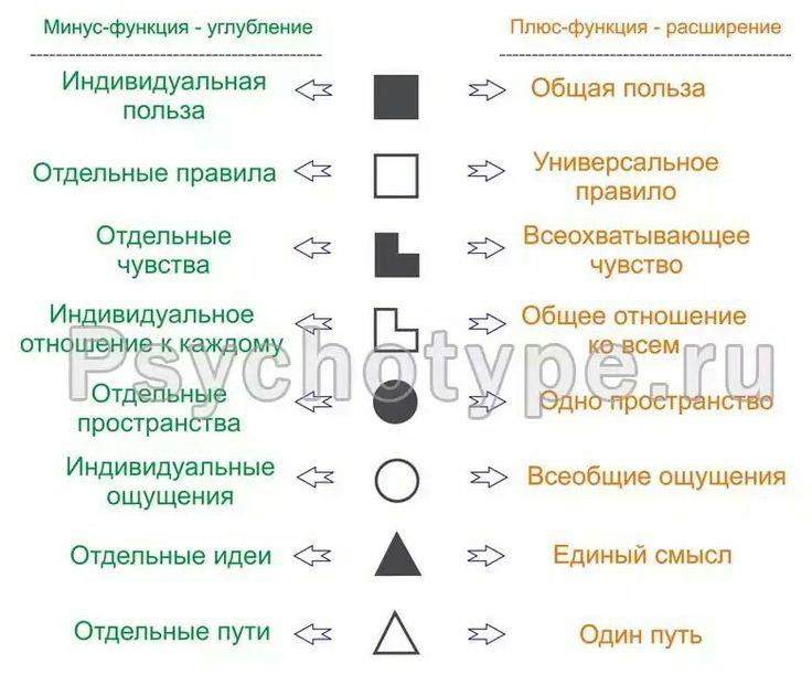 минус/плюс функции