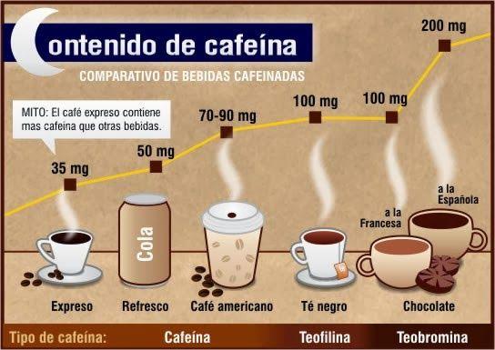 Beneficios y consecuencias de la cafeína.