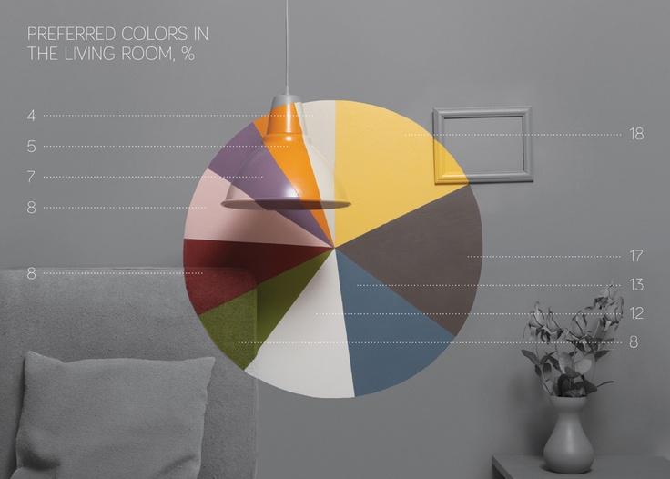 Preferred Colours in the Living Rooms / En Sevilen Salon Renkleri