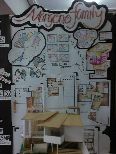 Project 2. Design Rumah untuk Keluarga Sosial Inti.