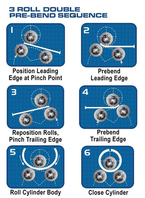 flat sheet roller - Google Search
