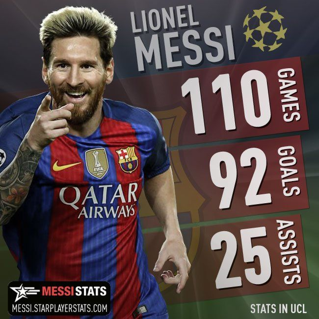 Messi's Champions League stats after tonight's win in Glasgow: only 8 goals away from his 100th UCL goal #CelticFCB #UCL