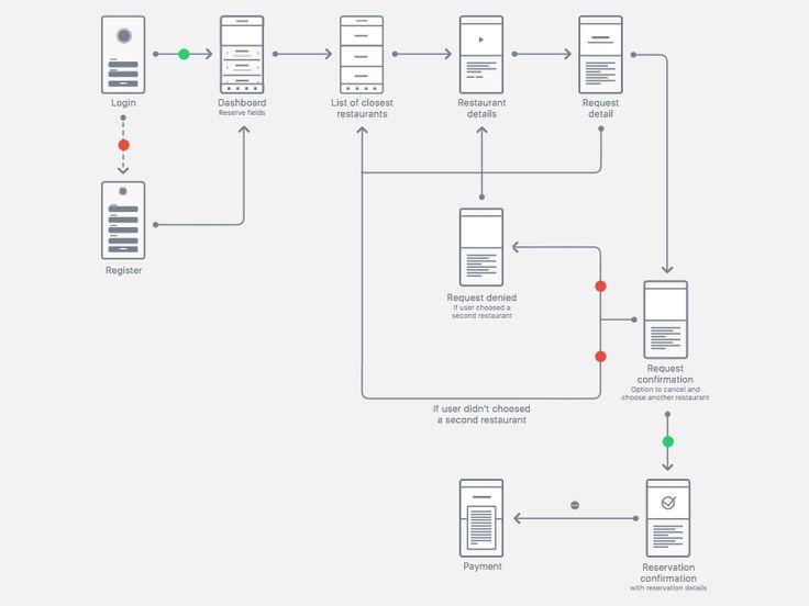 App User Flow by Diogo Dantas