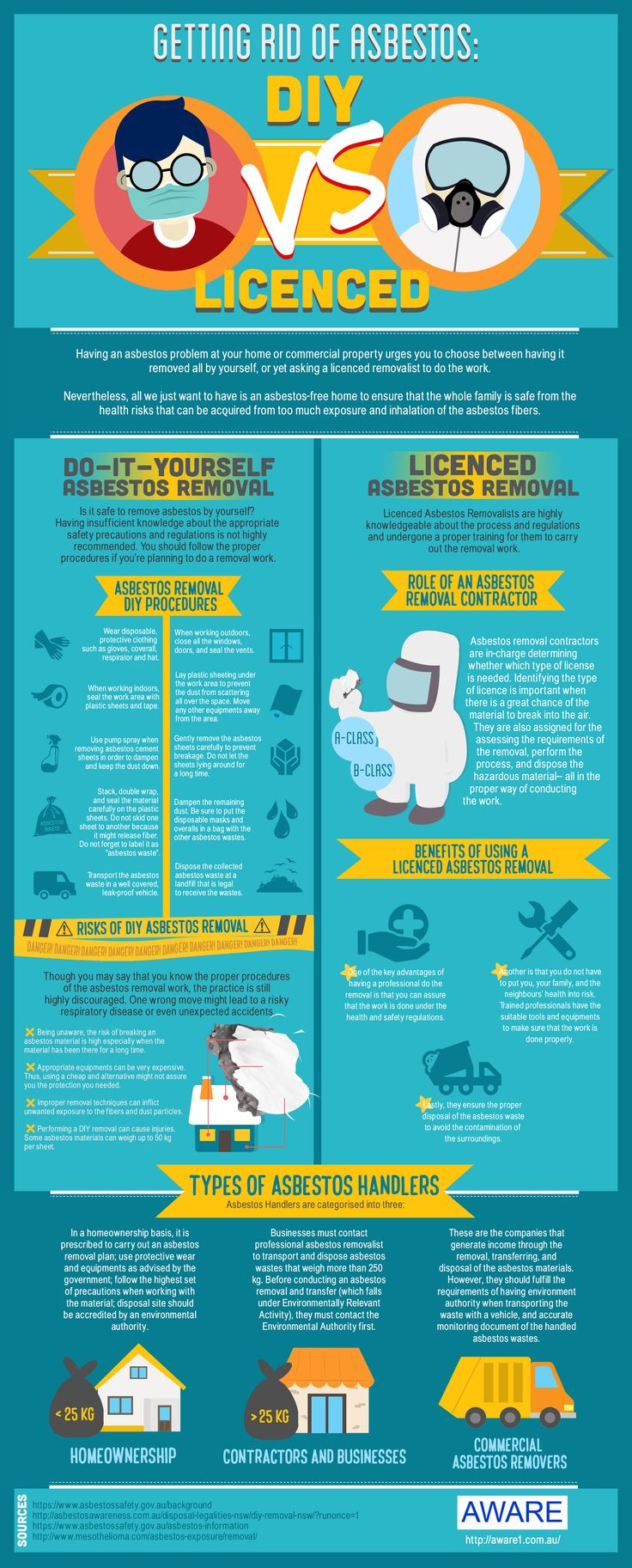Getting Rid of Asbestos: DIY vs Licenced #infographic #health #asbestos