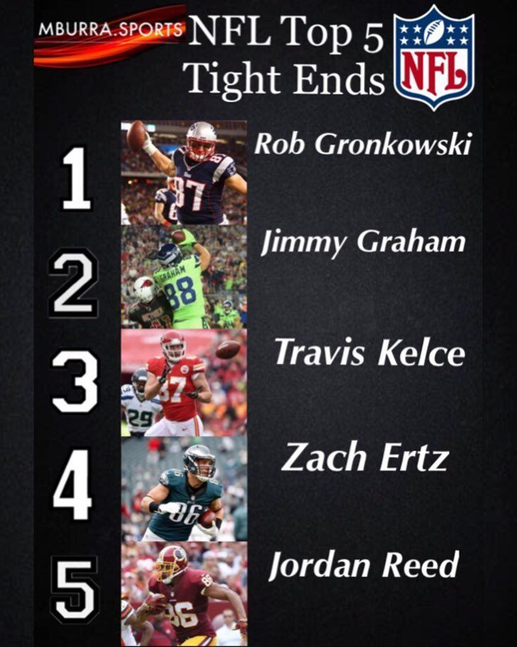 Mburra.sports NFL Top 5 Tight Ends. 1: Rob Gronkowski; an incredible tight end he and Tom Brady have made one of the greatest QB-Receiver duo ever. 2: Jimmy Graham; hes been big in both New Orleans with Drew Brees and Seattle with Russell Wilson. A huge target at 67 and a catch-magnet. 3: Travis Kelce; he been terrific in Kansas City with Alex Smith. The Chiefs lost all of their mojo in the divisional game when he went down. A great pass catcher who comes in at 3. 4: Zach Ertz; he made huge…