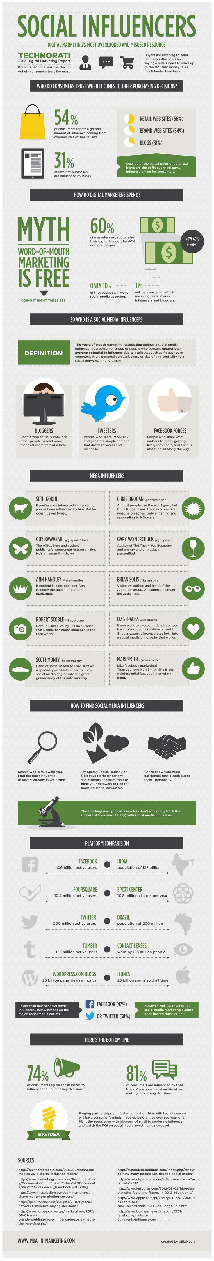 Social Media Influencers #Infographic... Great to see @Scott Monty on here (cl).