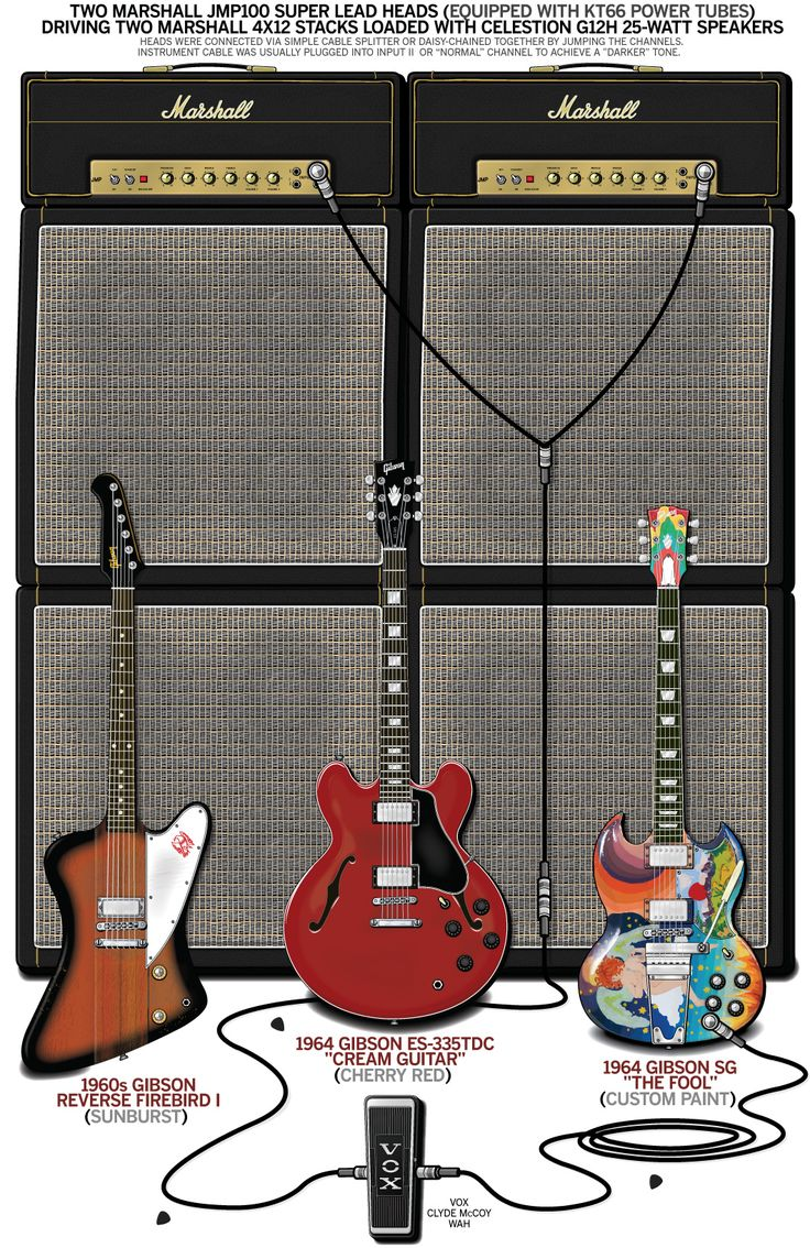 A detailed gear diagram of Eric Clapton's Cream stage setup that traces the signal flow of the equipment in his 1967 guitar rig.