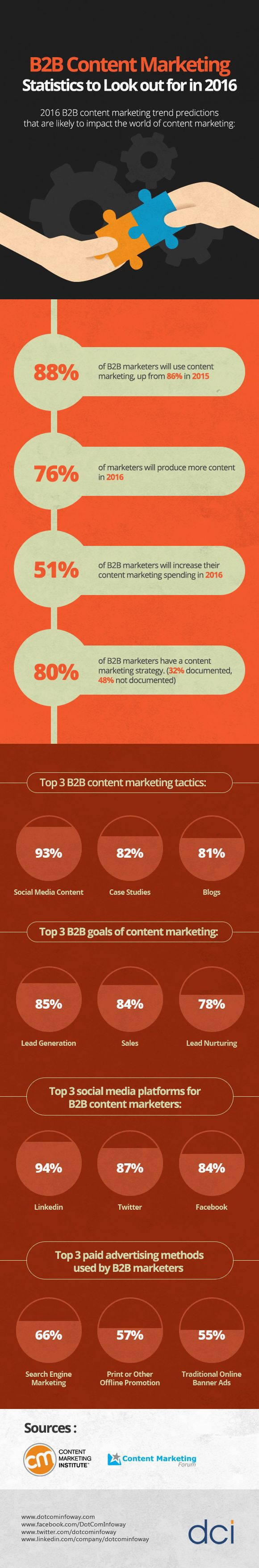 B2B Content Marketing Strategies to Look out for in 2016