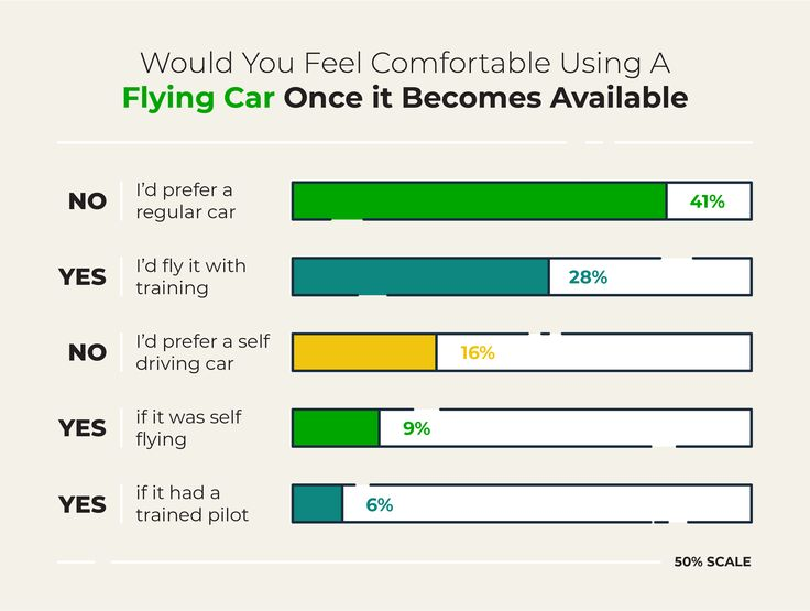 Americans think flying cars should require 20x more