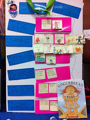 The Gingerbread Girl...story map--this is for a Kindergarten classroom...but I like how they drew out all the characters and all the settings in the book. You might could compare some books, too. @Rachel Stokes