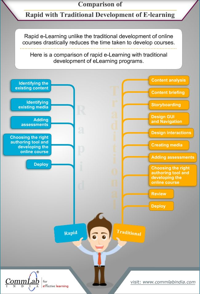 traditional learning vs elearning Hey there one of my previous assignments on knowledge sharing platform zeqr  was to highlight the vast differences between e-learning and traditional forms of.