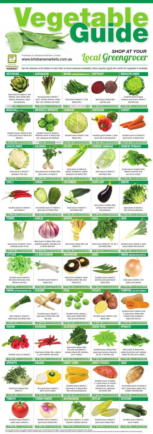 Brisbane Produce Market - Vegetable Guide  Brisbane Produce Markets has produced the following fruit and vegetable seasonal guides. Consuming your fruit and vegetables in-season will give you the tastiest produce at the best value prices. To obtain a hard copy of these brochures, please visit your Brisbane Produce Market endorsed greengrocer .