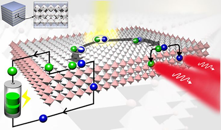 Researchers at Los Alamos National Laboratory have come up with a new perovskite technology that could dramatically increase the efficiency and decrease the cost of solar cells.