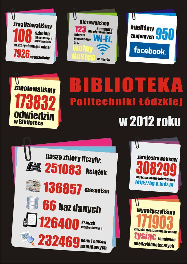 Statystyki Biblioteki Politechniki Łódzkiej za 2012 rok