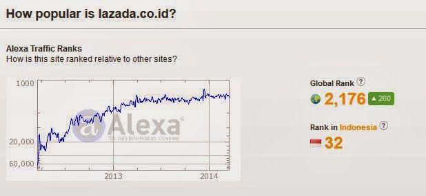 tingkat+popular+lazada+rank+32+indonesia Jangan Belanja di lazada.co.id Sebelum Baca Ini!