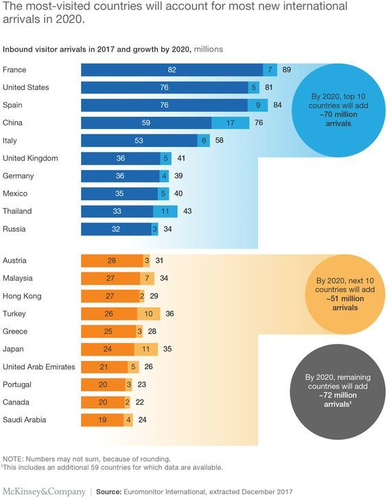 New Ideas In Tourism 2020 The most visites countries will account for most new international