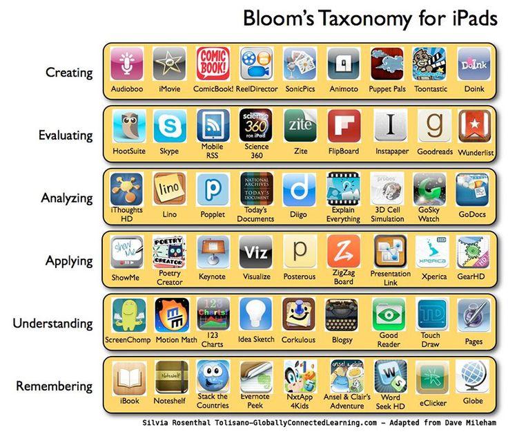La tassonomia di Bloom per la didattica dell'arte - DidatticarteBlog