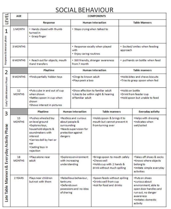 Developmental Milestones: Social Behaviors by vera