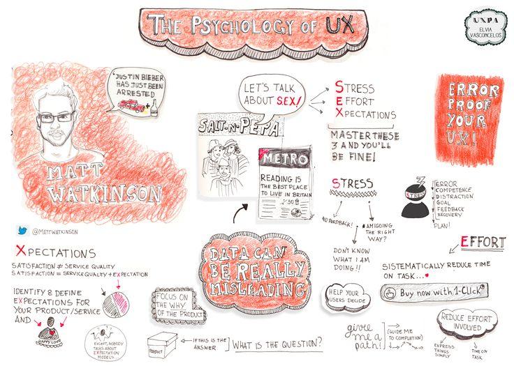 Sketch notes from Matt Watkinson's talk