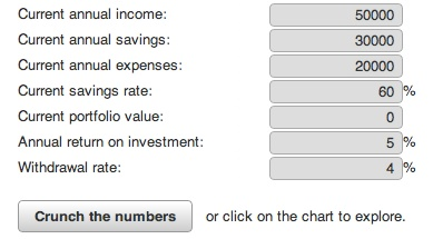 via Networthify: How does your savings rate affect your retirement plans?  Compound interest is powerful but takes a long time. To retire quickly -- in 5 or 10 years for example -- the most important number is not your return on investment. It's your savings rate. With a high savings rate you can retire quickly regardless of your salary.