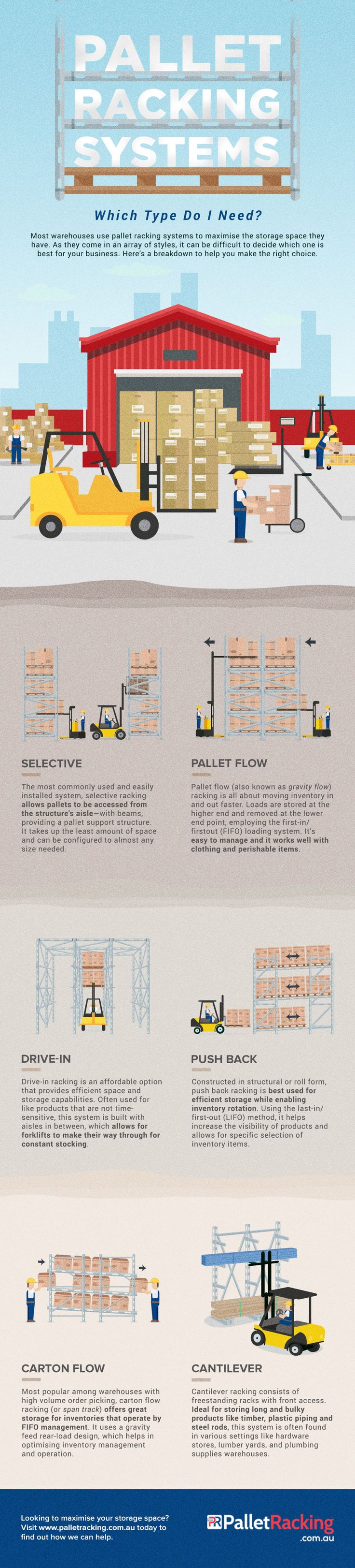 Pallet Racking Systems | Which Type Do I Need? Infographic