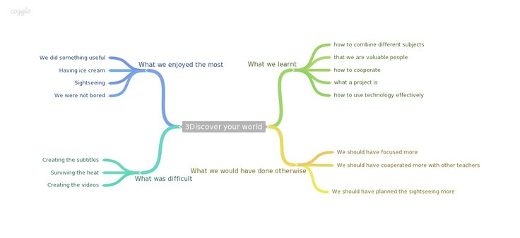 A mindmap summarizing our thoughts on the project :)