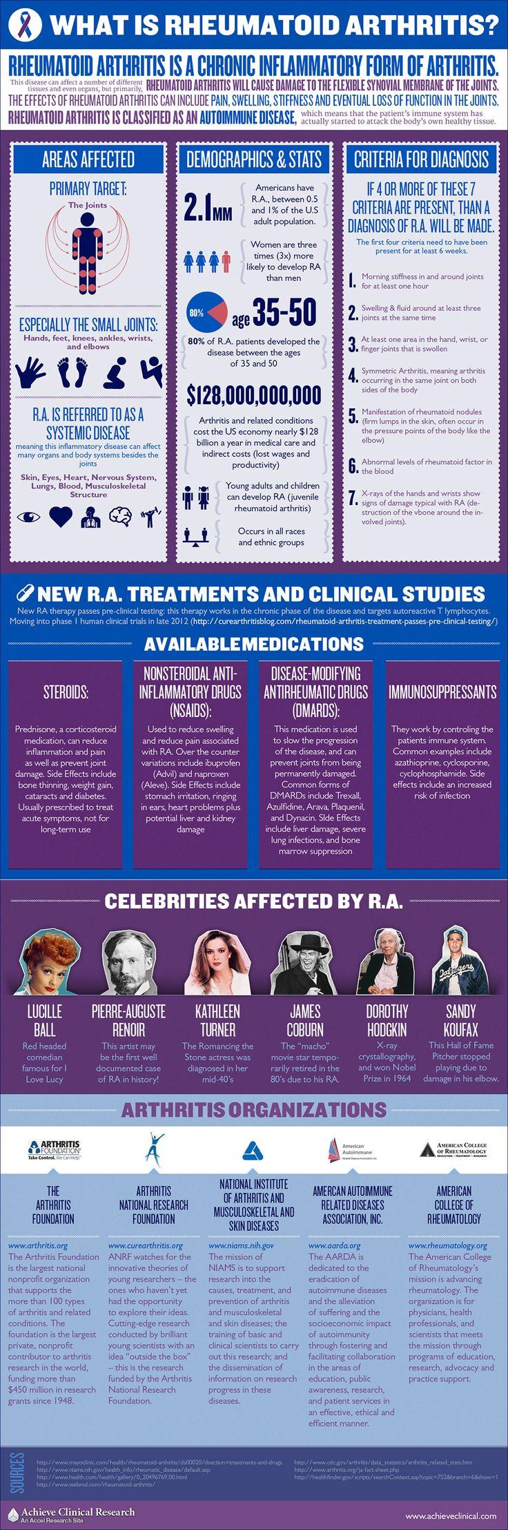 What Is Rheumatoid Arthritis Infographic