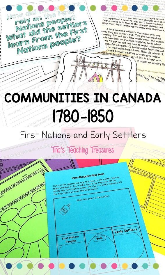 This is such a great First Nations and Early Settlers unit created for the new Ontario curriculum.  This unit is designed to supplement your teaching of the First Nations and Early Settlers/Pioneers portion of the new Ontario curriculum in grade 3. An inquiry-based approach to lessons in Social Studies that will have your students engaged.  A fantastic resource for Canadian kids! (Available in English and French)