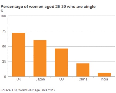 BBC News - China's 'leftover women', unmarried at 27