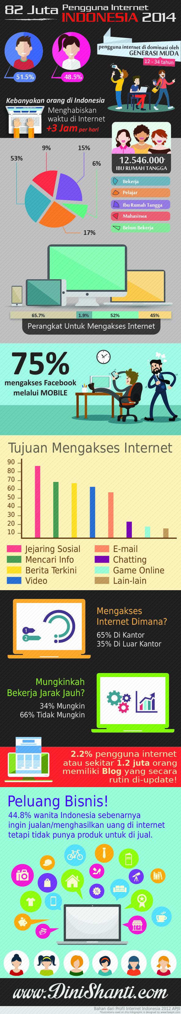 Infografis pengguna internet indonesia 2014.