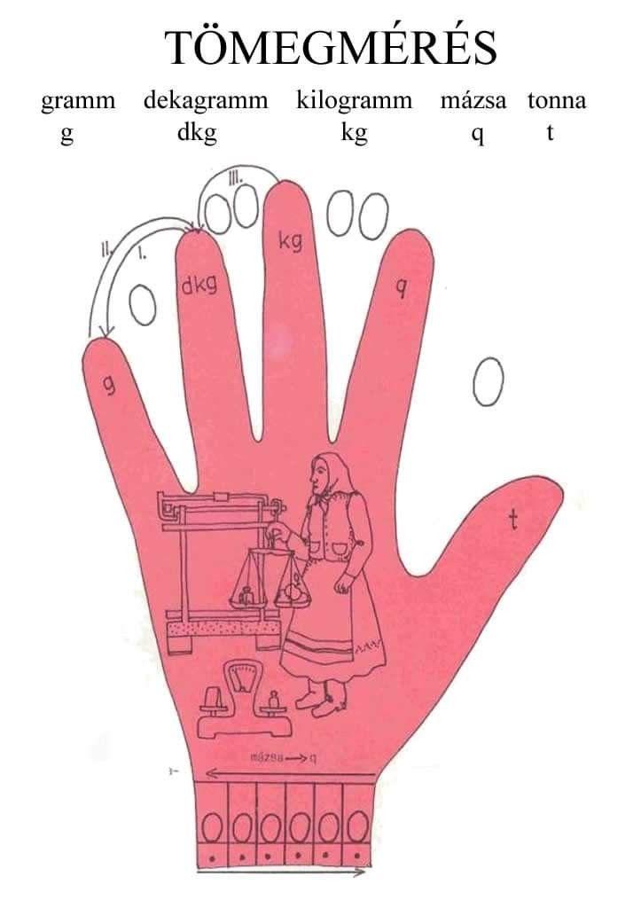 Pin By Katalin Barany On 2 Oszt Peace Gesture Math Peace