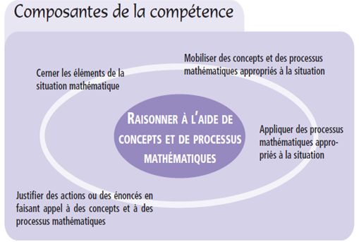 De l'arithmétique à l'algèbre: le passage du primaire au secondaire: Situations d'apprentissage