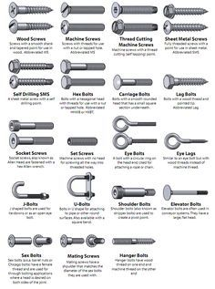 Visual Glossary Of Screws, Nuts and Washers | DO IT: Projects, Plans and How-tos
