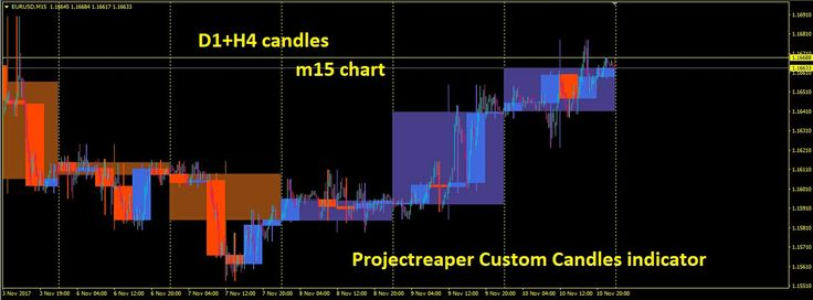 New Custom Candles MTF indicator  To get this indicator just visit  http://projectreaper.pw/en/custom-candles-mtf/