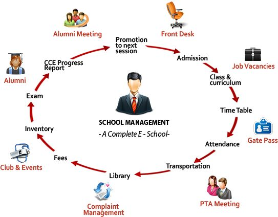 school management system Welcome to the home of rosariosis, a free & open source student information system (sis), also known as school management system (sms) or even school erp rosariosis features students demographics, grades, scheduling, attendance, student billing, discipline & food service modules for school management, in one web-application.