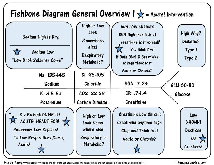 lab values diagrams electrolytes this is a quick overview of    electrolytes    chem 7 fishbone  this is a quick overview of    electrolytes    chem 7 fishbone