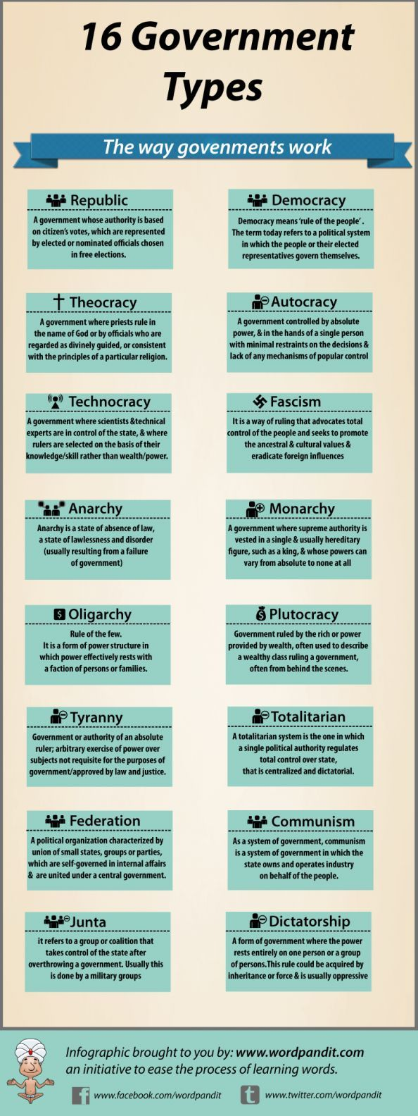 16 Types of Government Infographic