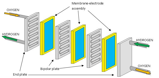 pem fuel cell stacks - Google Search
