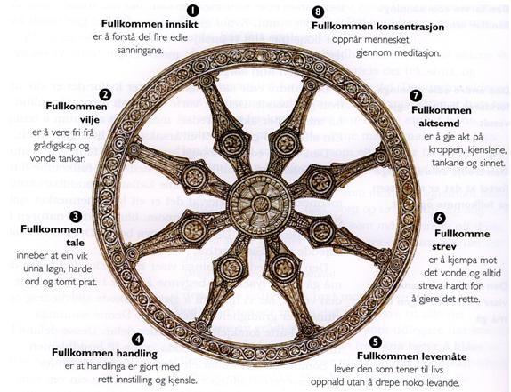 Dharmahjulet Ogs 229 Kalt L 230 Rens Hjul Symboliserer Hele