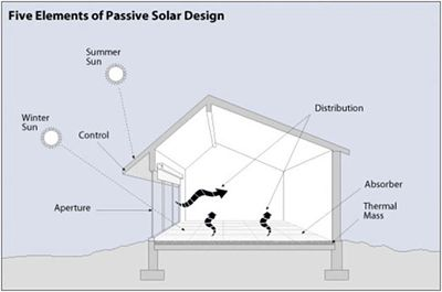 Passive Solar Heating  by Judy Fosdick, Tierra Concrete Homes Updated by U.S. Department of Energy