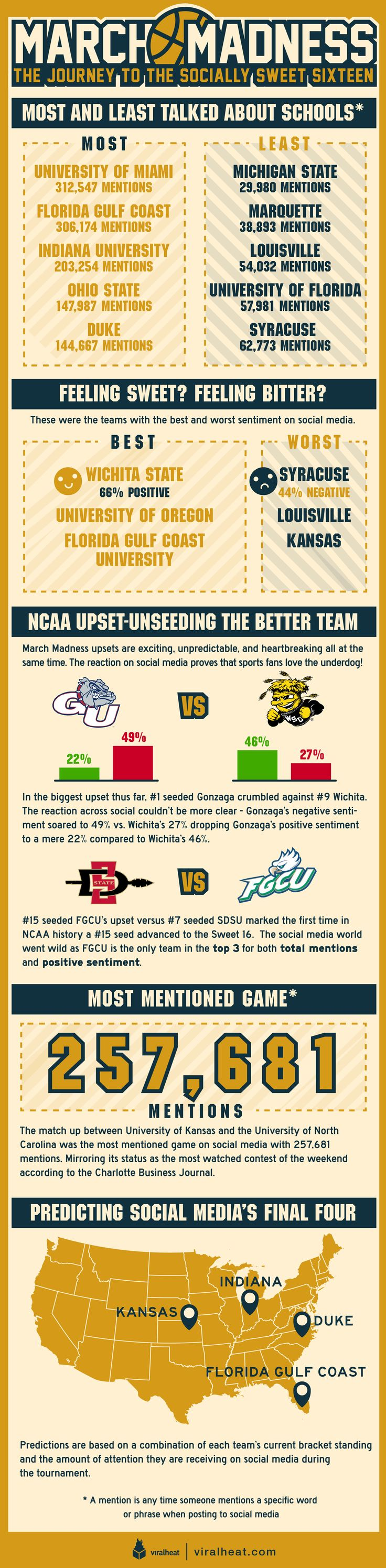 March Madness School Ranking On Social Media [Infographic]