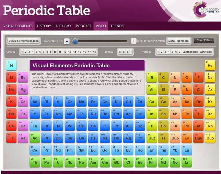 198 best Homeschool Science - Chemistry images on Pinterest - new periodic table of elements hd