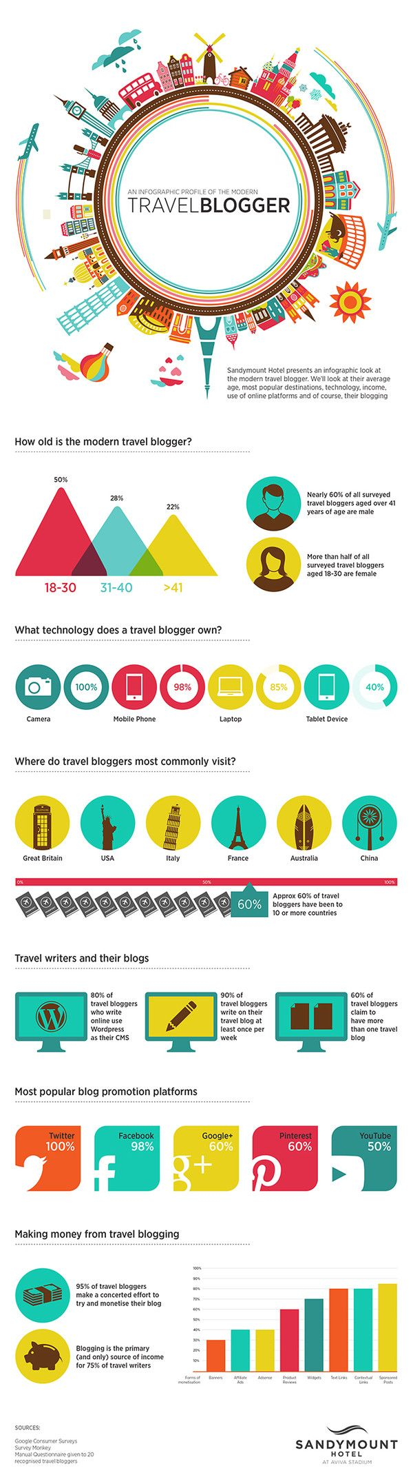 An Infographic Profile of the Modern Travel #Blogger - #Infographic