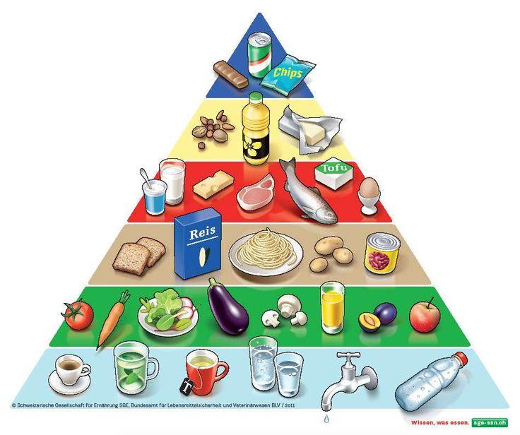 Hilft, sich gesund zu ernähren, und das ohne Verbote: die Schweizer Lebensmittelpyramide.