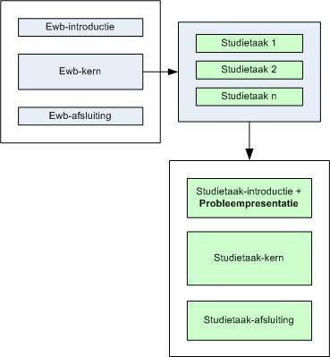 Probleemgestuurd onderwijs Ewb model soorten pgo's - Wiki