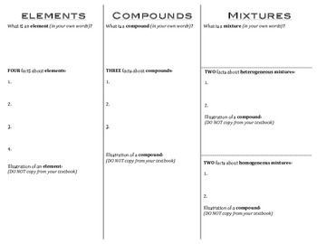This is a simple graphic organizer that reviews elements, compounds, homogeneous mixtures, and heterogeneous mixtures. Students are required to state what each is, provide key facts, and illustrate examples of each.